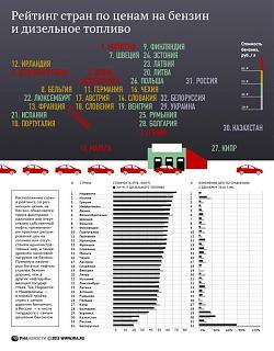 Цены на бензин в странах европы-561925716.jpg