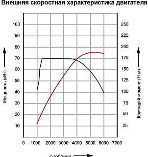 ТТХ Touran - ускорение от 0 до 100 км/ч - для обычной жизни-.jpg