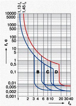 Модульные автоматические термомагнитные выключатели авв серии s201 ,s202, s203, s204 характеристика срабатывания с